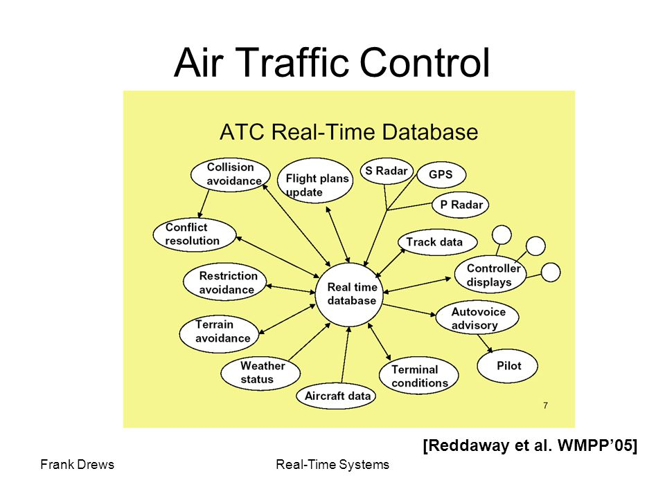 Air Traffic Control [Reddaway et al. WMPP'05] Frank Drews